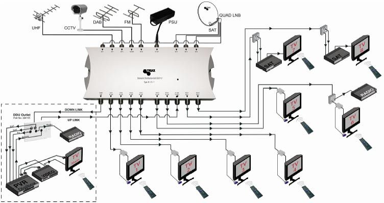 tv aerial distribution systems